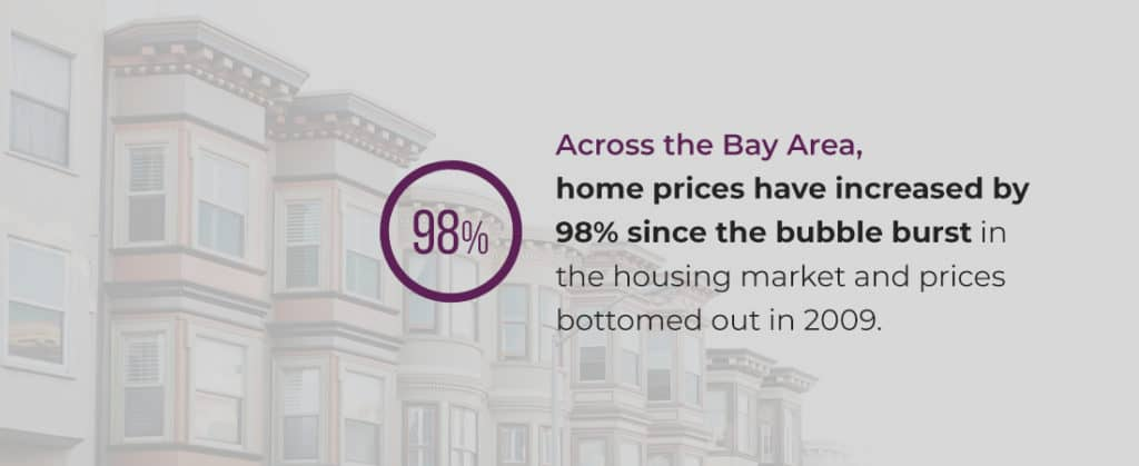 Home prices in the Bay Area have increased by 98% since the bubble burst in the housing market in 2009